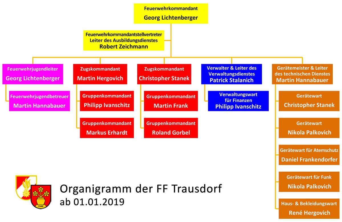 Freiwillige Feuerwehr Trausdorf an der Wulka: Organigramm